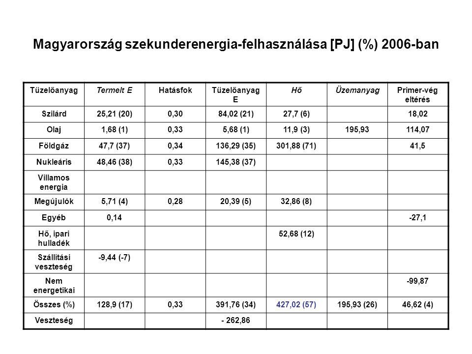 Magyarország szekunderenergia-felhasználása [PJ] (%) 2006-ban